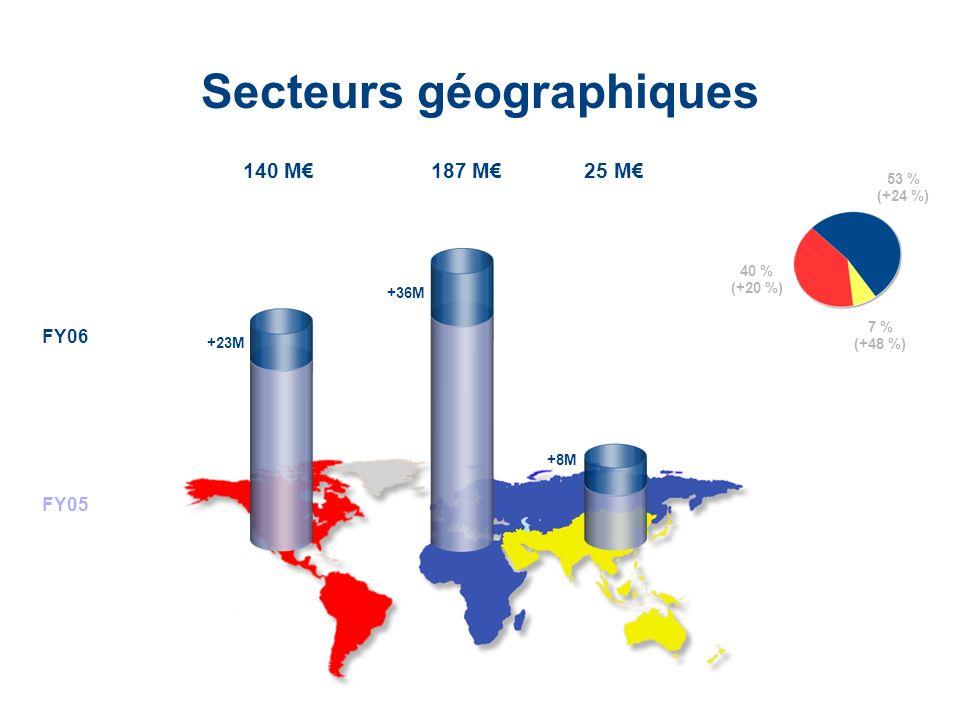 LaCie Hard Drive EMEA Business Update 2006/03 - Confidential 140 M Secteurs géographiques FY06 FY05 187 M25 M +23M +36M +8M 53 % (+24 %) 7 % (+48 %) 4