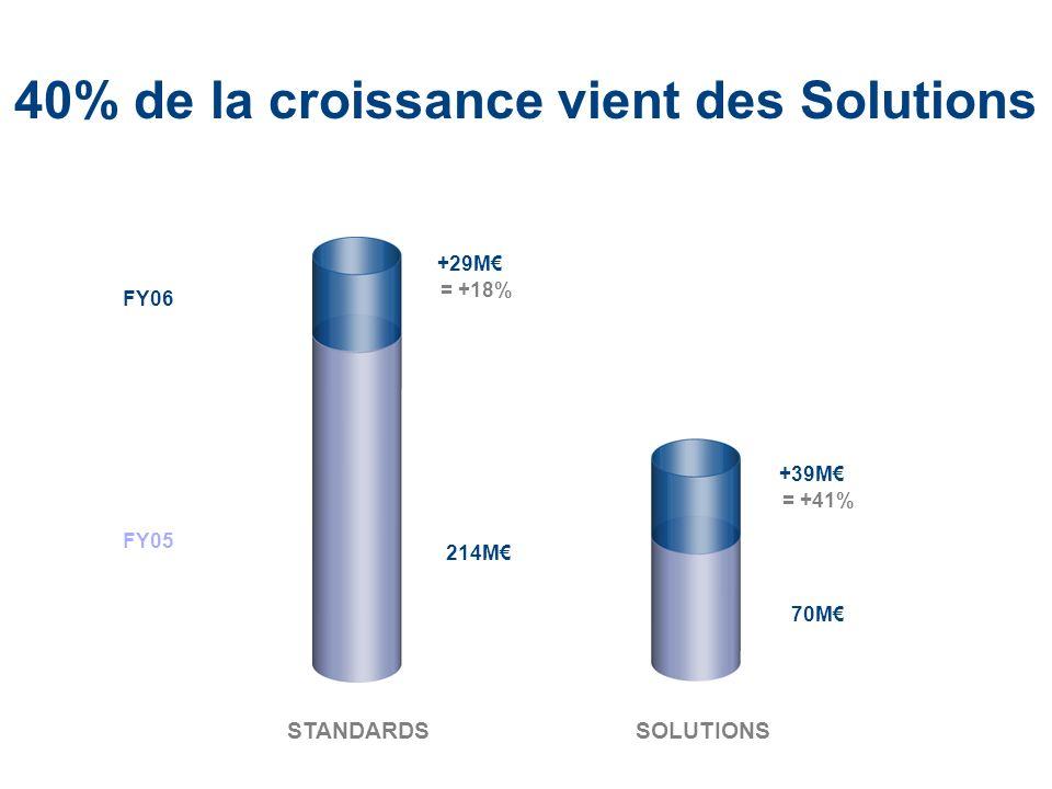 LaCie Hard Drive EMEA Business Update 2006/03 - Confidential 40% de la croissance vient des Solutions +29M +39M = +41% = +18% FY06 FY05 STANDARDS SOLU