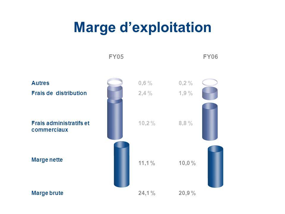 LaCie Hard Drive EMEA Business Update 2006/03 - Confidential Marge dexploitation Autres Frais de distribution Frais administratifs et commerciaux Marg