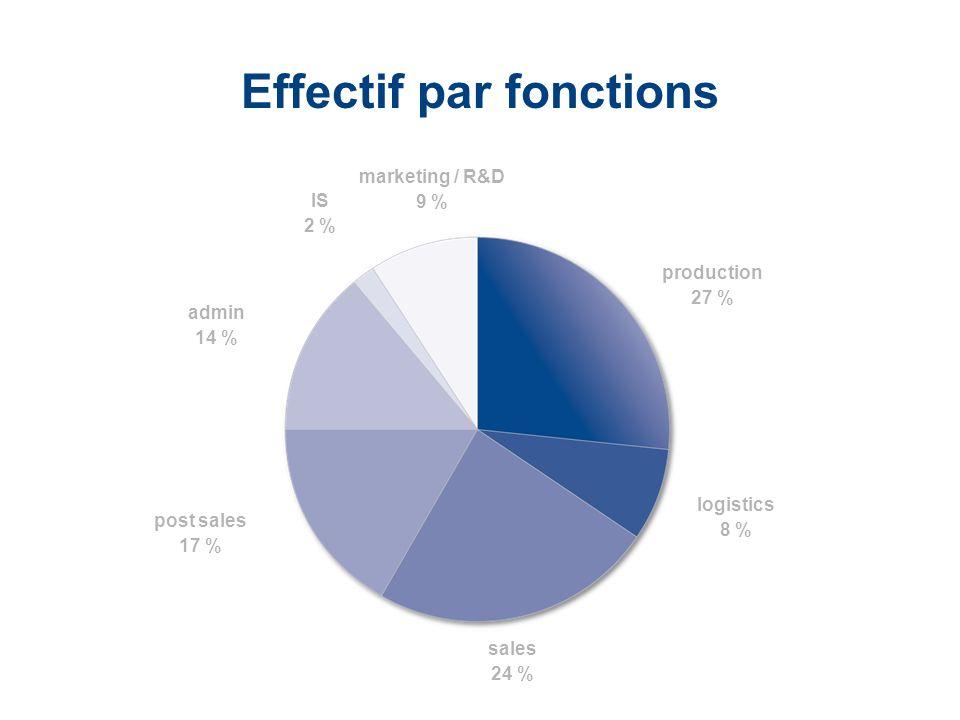 LaCie Hard Drive EMEA Business Update 2006/03 - Confidential Effectif par fonctions production 27 % logistics 8 % sales 24 % post sales 17 % admin 14