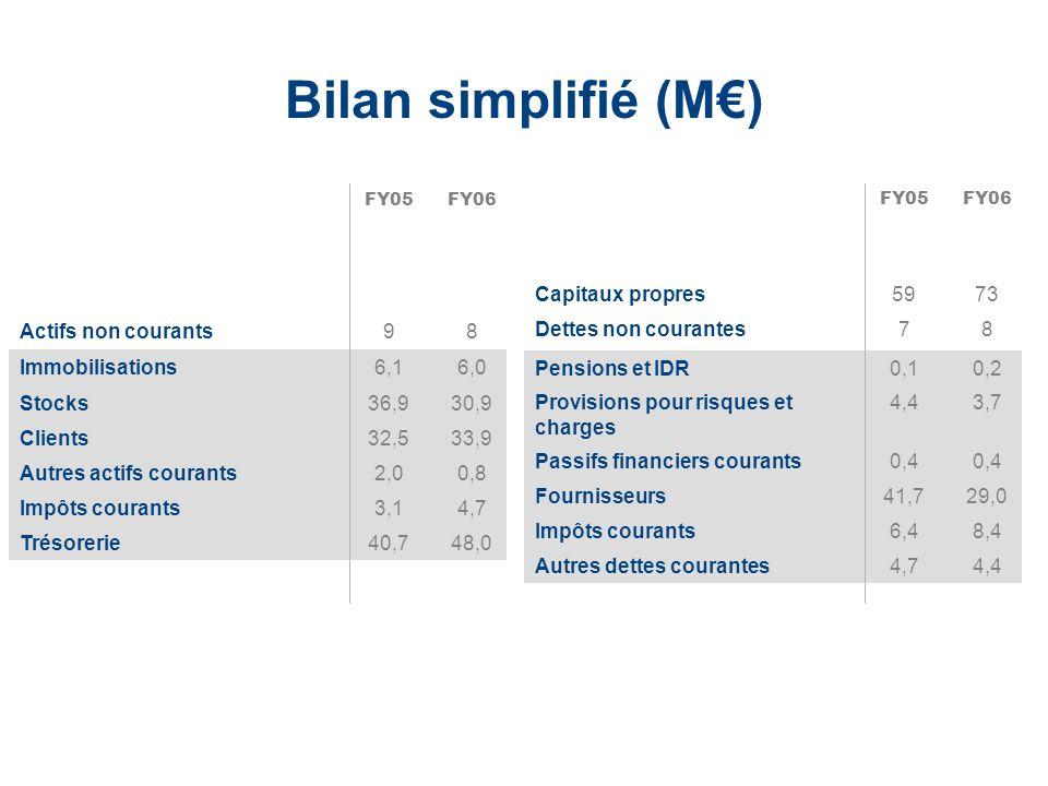 LaCie Hard Drive EMEA Business Update 2006/03 - Confidential Bilan simplifié (M) FY05FY06 Actifs non courants98 Actifs courants115118 TOTAL ACTIF12412