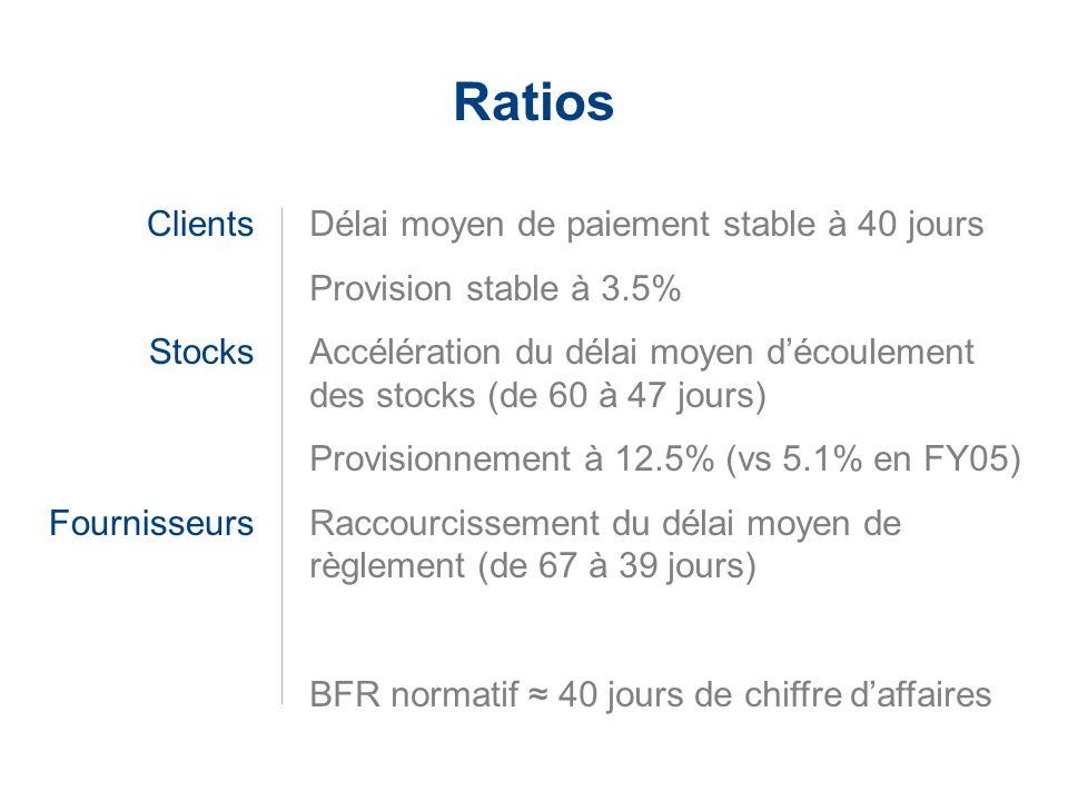 LaCie Hard Drive EMEA Business Update 2006/03 - Confidential Ratios Clients Stocks Fournisseurs Délai moyen de paiement stable à 40 jours Provision st
