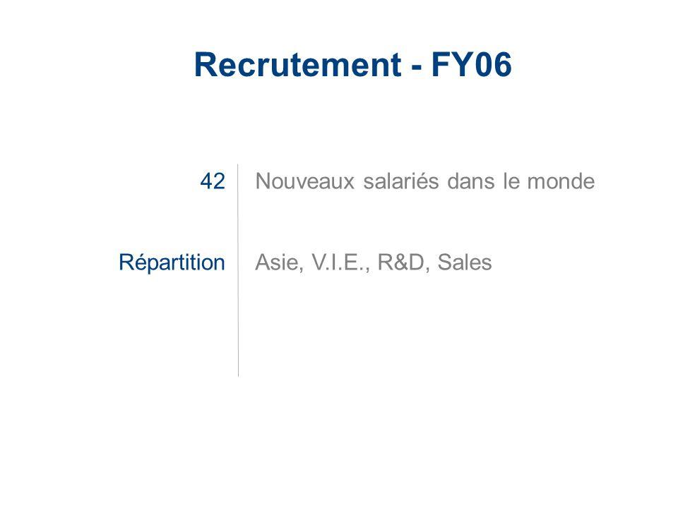 LaCie Hard Drive EMEA Business Update 2006/03 - Confidential Recrutement - FY06 42 Répartition Nouveaux salariés dans le monde Asie, V.I.E., R&D, Sale
