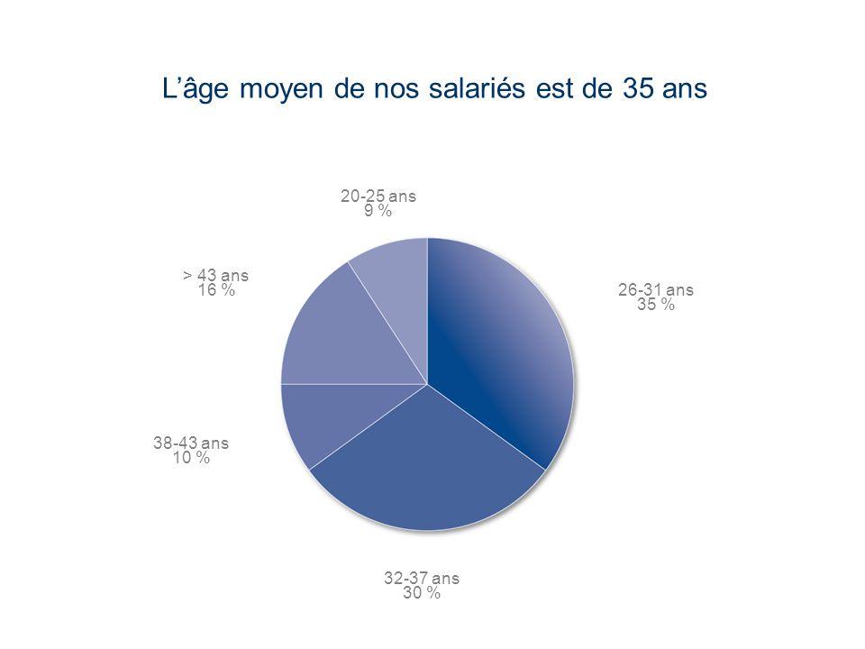 LaCie Hard Drive EMEA Business Update 2006/03 - Confidential Lâge moyen de nos salariés est de 35 ans 20-25 ans 9 % 26-31 ans 35 % 32-37 ans 30 % 38-4