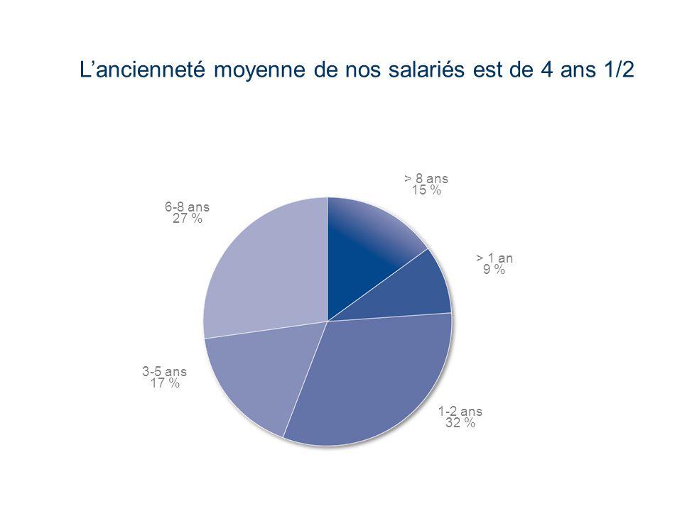 LaCie Hard Drive EMEA Business Update 2006/03 - Confidential Lancienneté moyenne de nos salariés est de 4 ans 1/2 > 8 ans 15 % > 1 an 9 % 1-2 ans 32 %