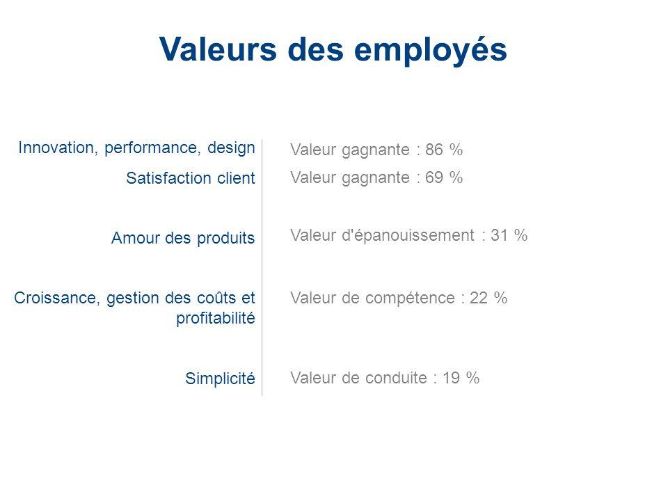 LaCie Hard Drive EMEA Business Update 2006/03 - Confidential Valeurs des employés Innovation, performance, design Satisfaction client Amour des produi