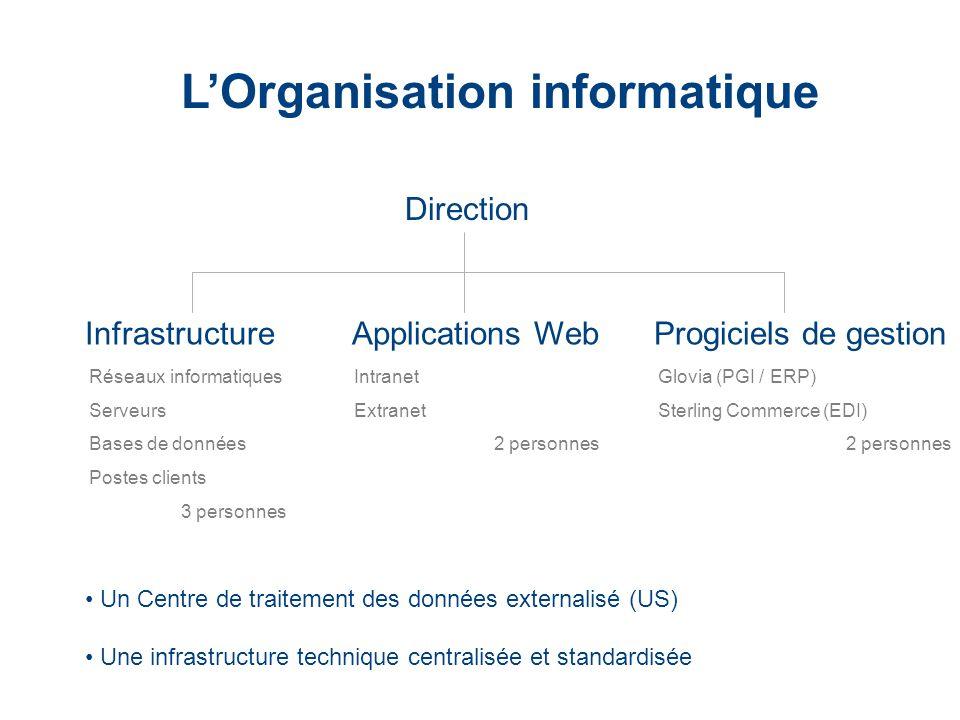 LaCie Hard Drive EMEA Business Update 2006/03 - Confidential Un Centre de traitement des données externalisé (US) Une infrastructure technique central