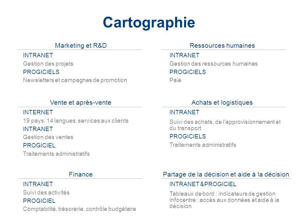 LaCie Hard Drive EMEA Business Update 2006/03 - Confidential Cartographie Marketing et R&D INTRANET Gestion des projets PROGICIELS Newsletters et camp