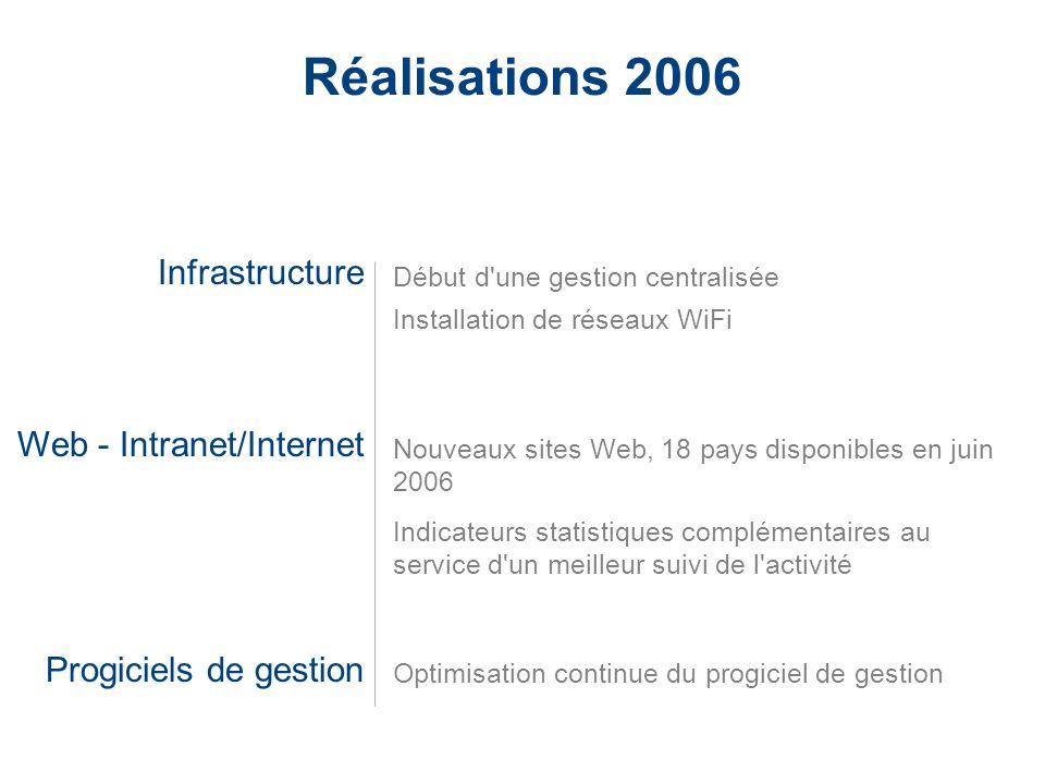 LaCie Hard Drive EMEA Business Update 2006/03 - Confidential Réalisations 2006 Infrastructure Web - Intranet/Internet Progiciels de gestion Début d'un