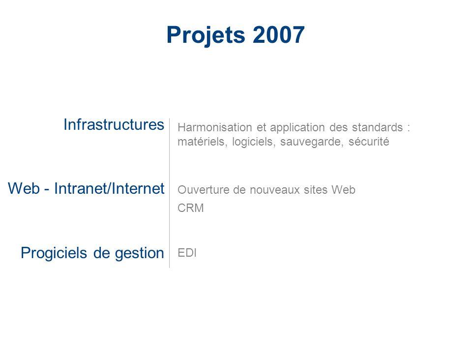 LaCie Hard Drive EMEA Business Update 2006/03 - Confidential Projets 2007 Infrastructures Web - Intranet/Internet Progiciels de gestion Harmonisation