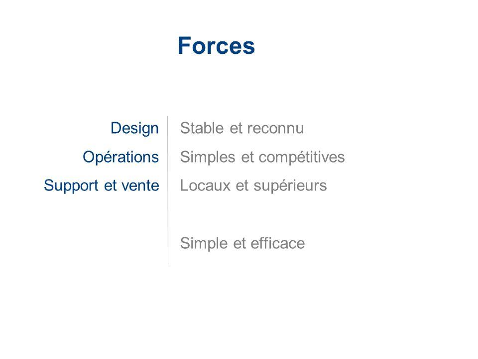 LaCie Hard Drive EMEA Business Update 2006/03 - Confidential Forces Design Opérations Support et vente Stable et reconnu Simples et compétitives Locau