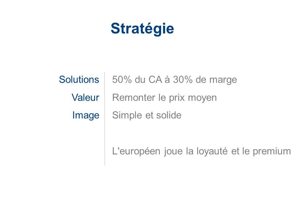 LaCie Hard Drive EMEA Business Update 2006/03 - Confidential Stratégie Solutions Valeur Image 50% du CA à 30% de marge Remonter le prix moyen Simple e