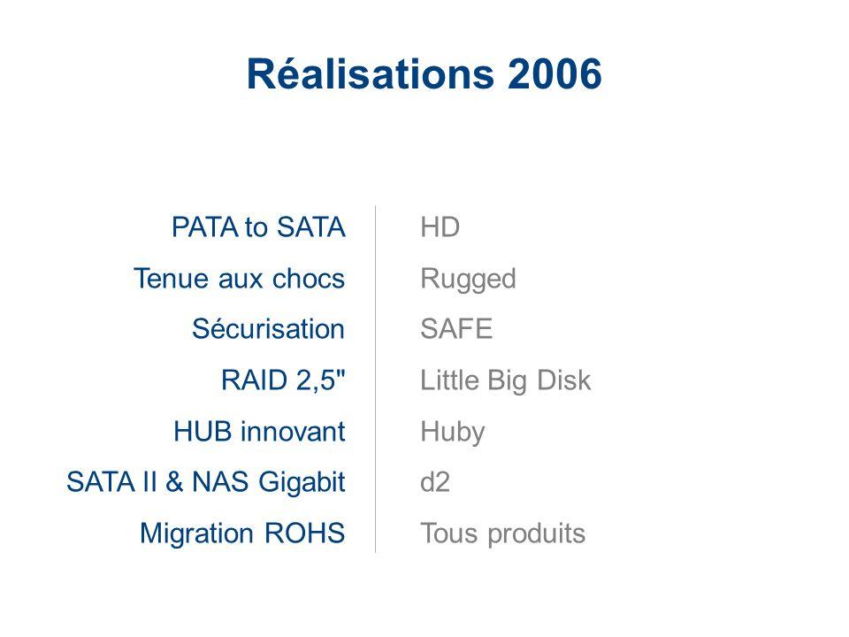 LaCie Hard Drive EMEA Business Update 2006/03 - Confidential PATA to SATA Tenue aux chocs Sécurisation RAID 2,5