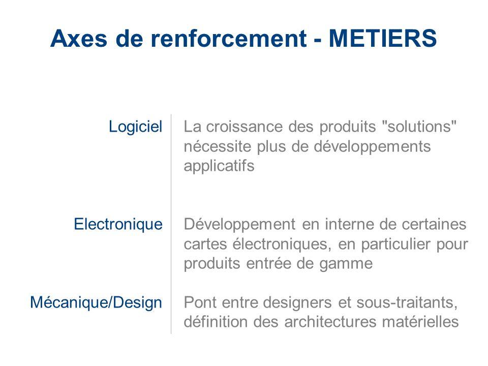 LaCie Hard Drive EMEA Business Update 2006/03 - Confidential Axes de renforcement - METIERS Logiciel Electronique Mécanique/Design La croissance des p