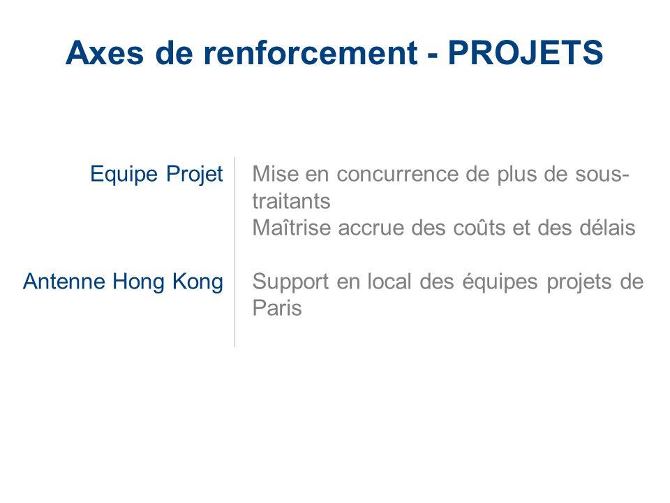 LaCie Hard Drive EMEA Business Update 2006/03 - Confidential Axes de renforcement - PROJETS Equipe Projet Antenne Hong Kong Mise en concurrence de plu