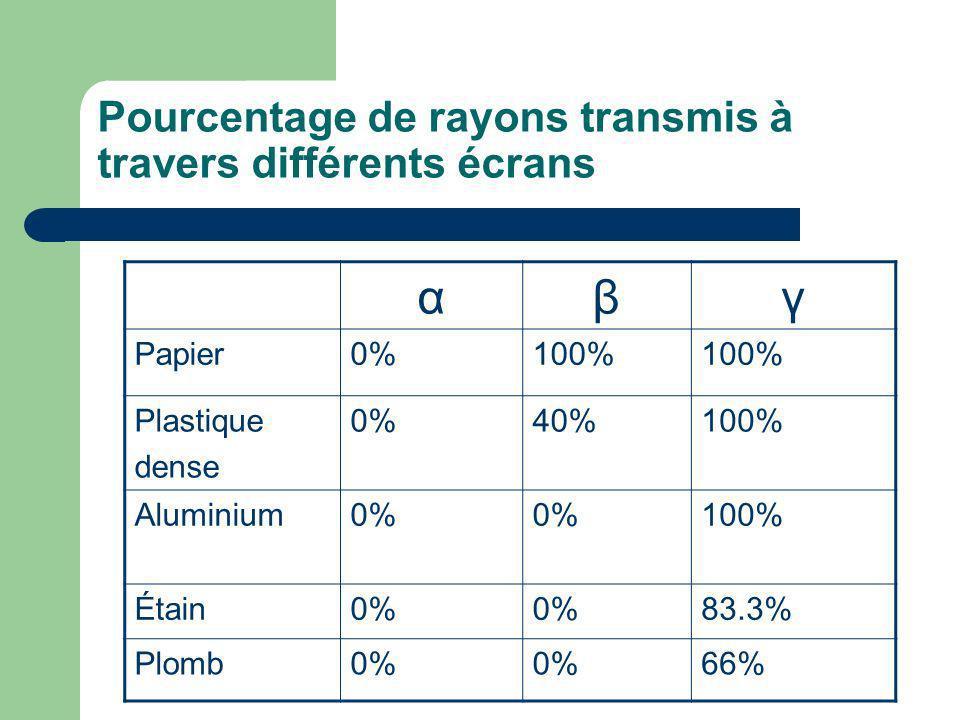 Pourcentage de rayons transmis à travers différents écrans αβγ Papier0%100% Plastique dense 0%40%100% Aluminium0% 100% Étain0% 83.3% Plomb0% 66%