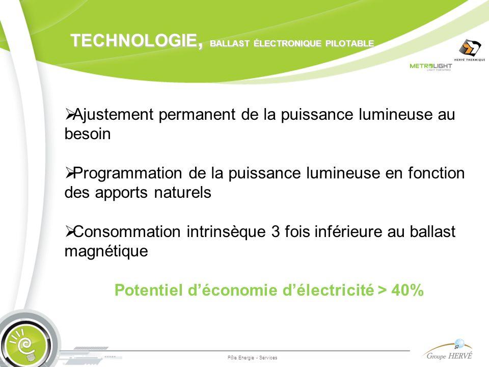 TECHNOLOGIE, BALLAST ÉLECTRONIQUE PILOTABLE Pôle Energie - Services Ajustement permanent de la puissance lumineuse au besoin Programmation de la puiss