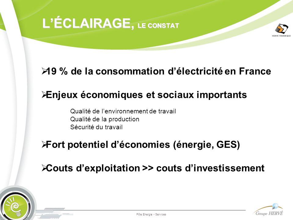 LÉCLAIRAGE, LE CONSTAT Pôle Energie - Services 19 % de la consommation délectricité en France Enjeux économiques et sociaux importants Qualité de lenv