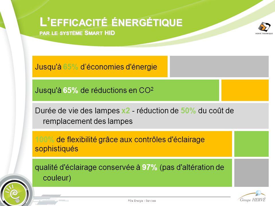 L EFFICACITÉ ÉNERGÉTIQUE PAR LE SYSTÈME S MART HID Pôle Energie - Services Jusqu'à 65% déconomies d'énergie Durée de vie des lampes x2 - réduction de