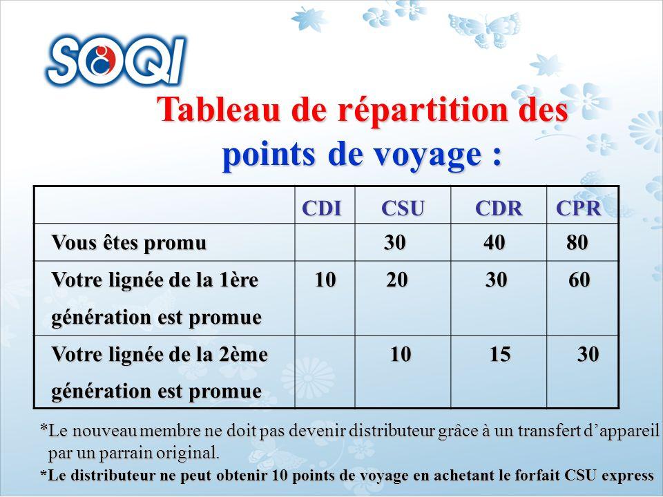 Tableau de répartition des points de voyage : CDI CSU CDR CPR Vous êtes promu 30 40 80 Votre lignée de la 1ère 10 20 30 60 génération est promue Votre