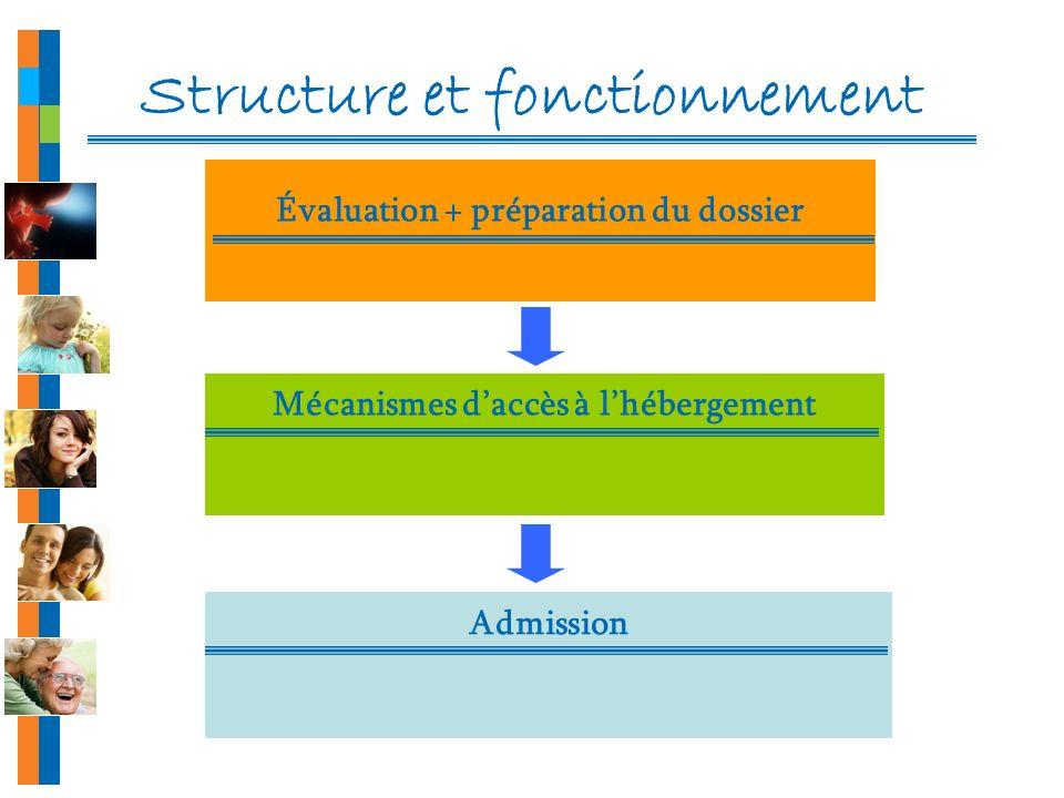 Structure et fonctionnement Évaluation + préparation du dossier Mécanismes daccès à lhébergement Admission