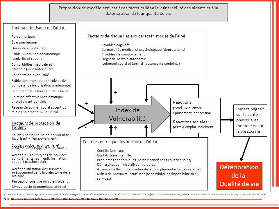 Facteurs de risque liés aux caractéristiques de laîné Troubles cognitifs Co-morbités médical et psychologique (dépression…) Troubles de comportement D