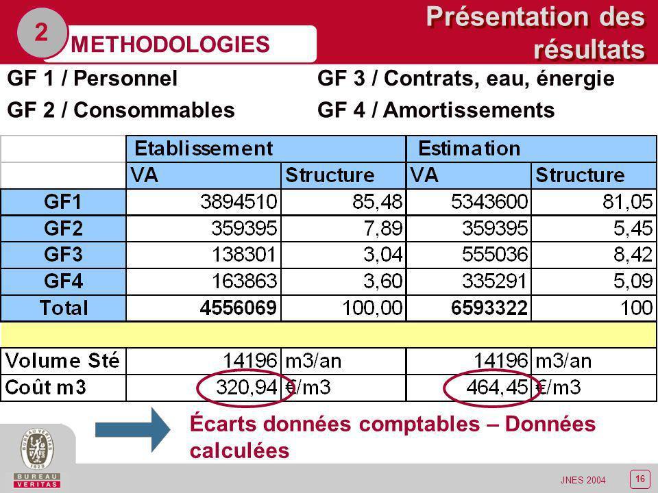 17 JNES 2004 Analyse des résultats METHODOLOGIES 2 Établissements Coût moyen personnel non médical Variation de 37 Keuros à 45 K Euros Comparaison des coûts de personnel non médical