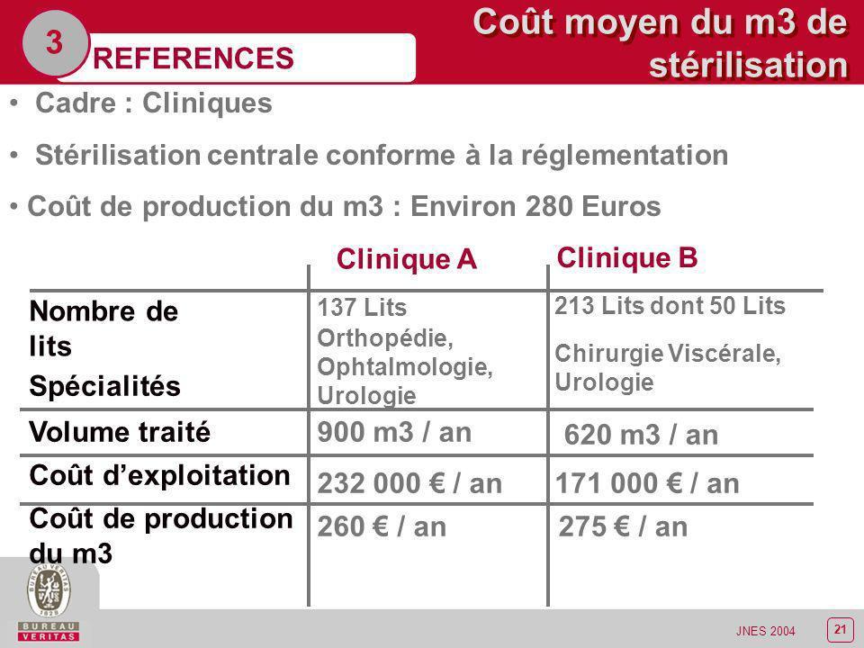 22 JNES 2004 Coût moyen du m3 de stérilisation REFERENCES 3 Cadre : CH de 950 Lits, 650 lits MCO Stérilisation centrale conforme à la réglementation Production de 6-7 m3 par jour, soit 2000 m3 par an