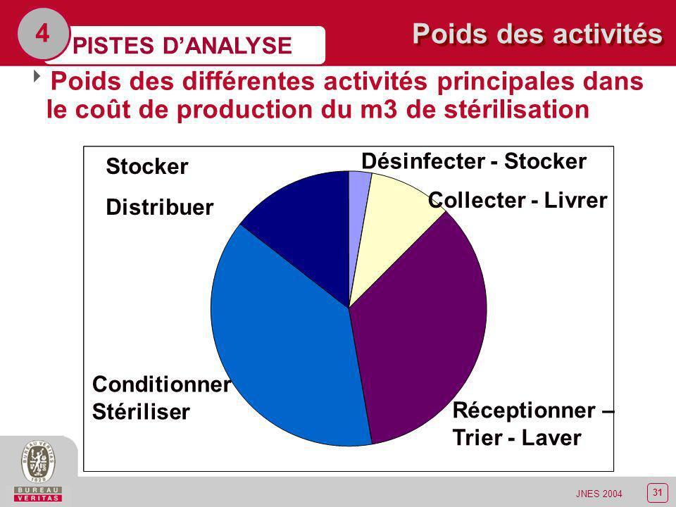 32 JNES 2004 De la gestion des coûts PISTES DANALYSE 4 Collecter Livrer Poids activités de soutien sur les activités principales