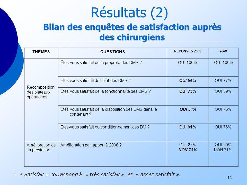 11 Bilan des enquêtes de satisfaction auprès des chirurgiens Résultats (2) THEMESQUESTIONS REPONSES 20092008 Recomposition des plateaux opératoires Êt