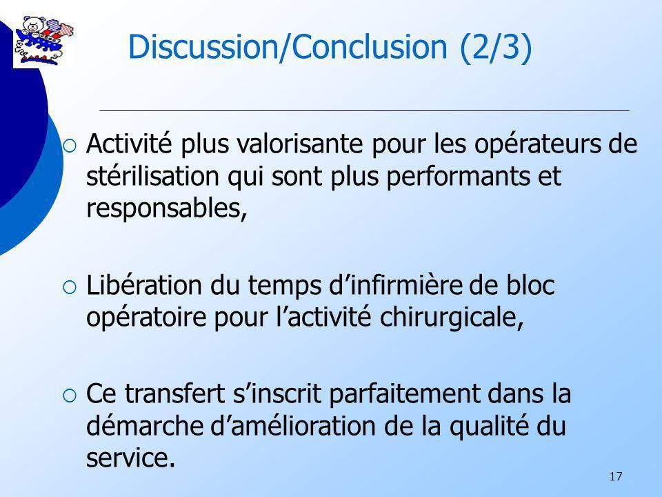 17 Discussion/Conclusion (2/3) Activité plus valorisante pour les opérateurs de stérilisation qui sont plus performants et responsables, Libération du