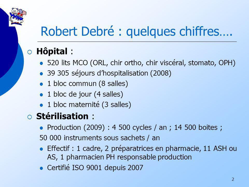 2 Robert Debré : quelques chiffres…. Hôpital : 520 lits MCO (ORL, chir ortho, chir viscéral, stomato, OPH) 39 305 séjours dhospitalisation (2008) 1 bl