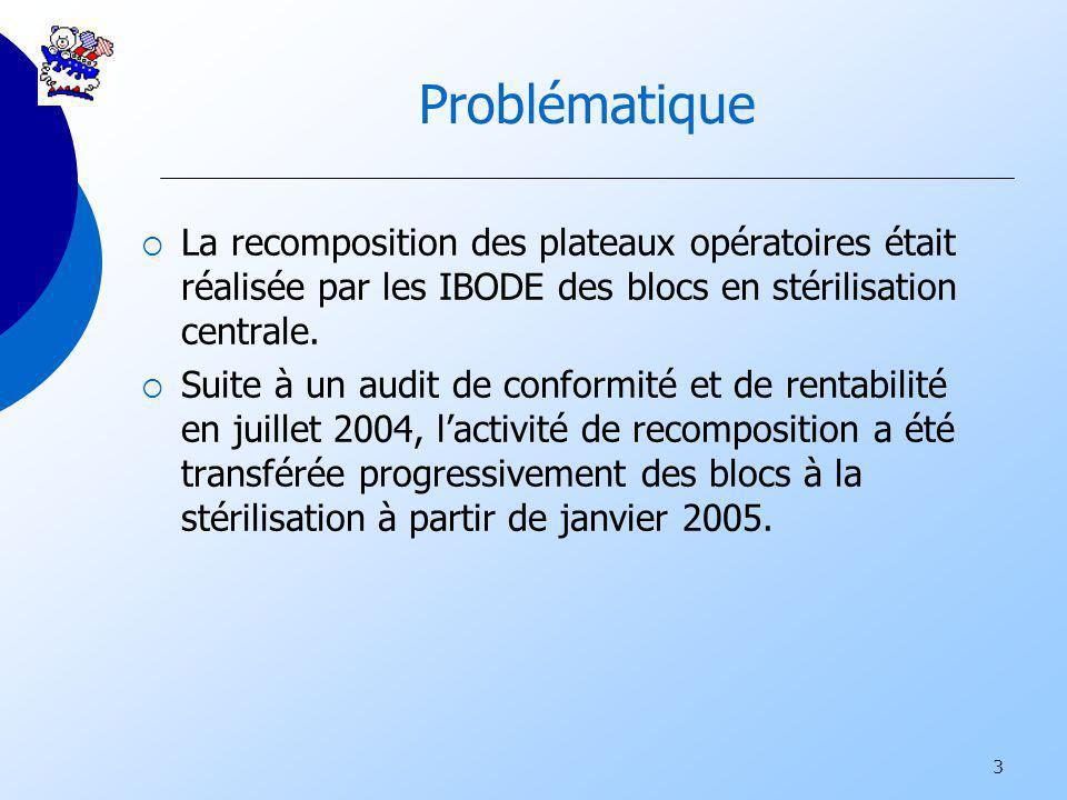 3 Problématique La recomposition des plateaux opératoires était réalisée par les IBODE des blocs en stérilisation centrale. Suite à un audit de confor