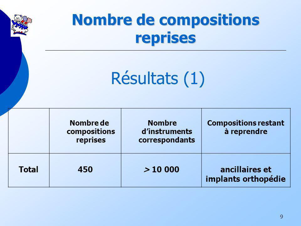 9 Nombre de compositions reprises Nombre de compositions reprises Nombre dinstruments correspondants Compositions restant à reprendre Total450> 10 000