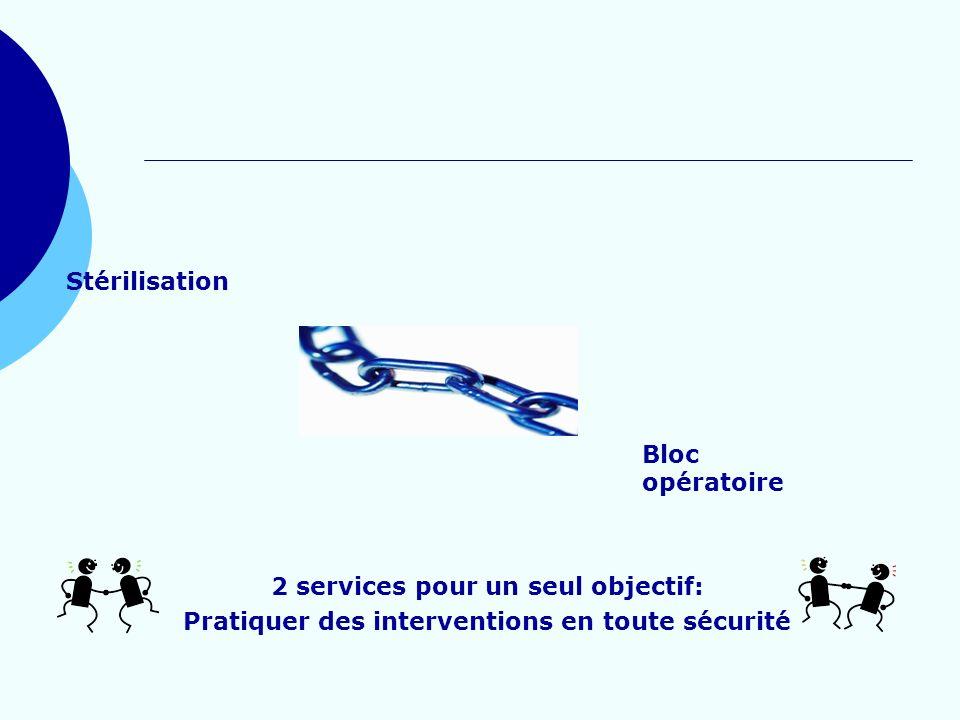 Stérilisation Bloc opératoire 2 services pour un seul objectif: Pratiquer des interventions en toute sécurité