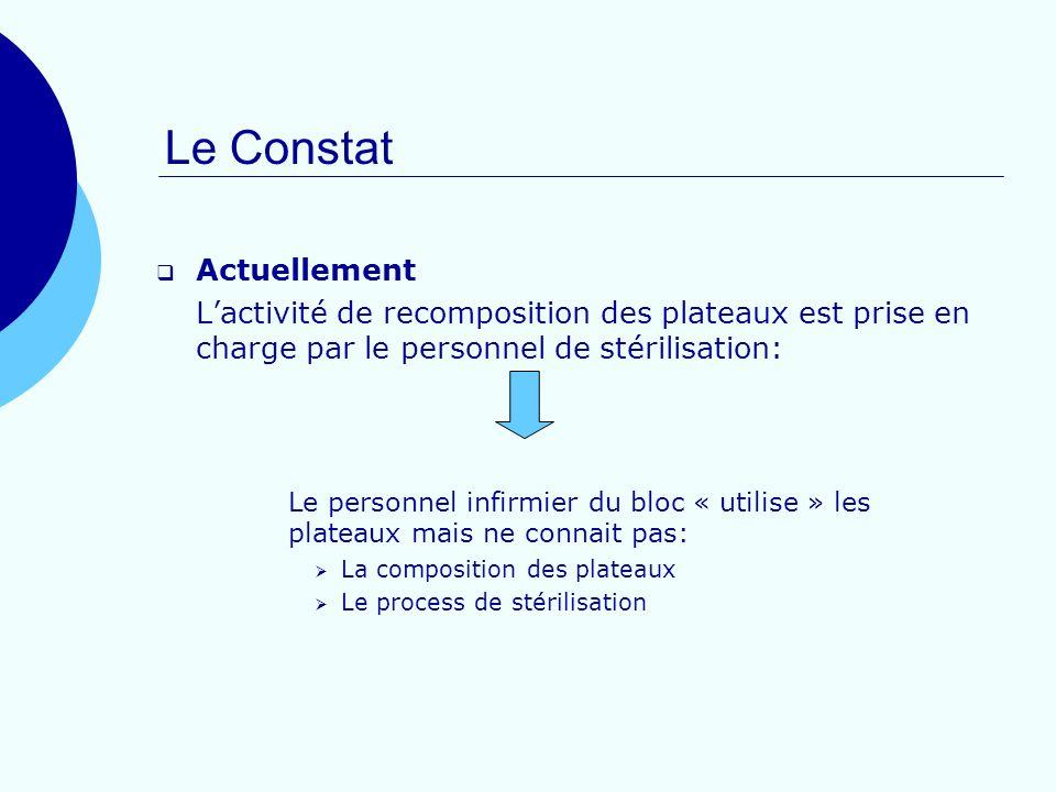 Actuellement Lactivité de recomposition des plateaux est prise en charge par le personnel de stérilisation: Le personnel infirmier du bloc « utilise »
