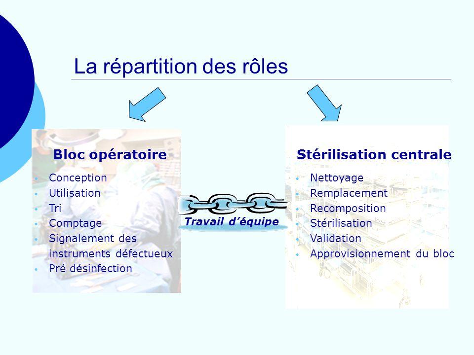 Bloc opératoire Conception Utilisation Tri Comptage Signalement des instruments défectueux Pré désinfection Stérilisation centrale Nettoyage Remplacem