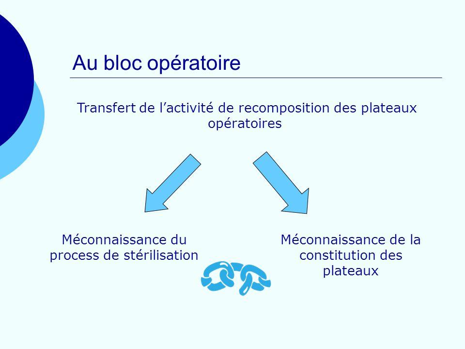 Au bloc opératoire Méconnaissance du process de stérilisation Méconnaissance de la constitution des plateaux Transfert de lactivité de recomposition d