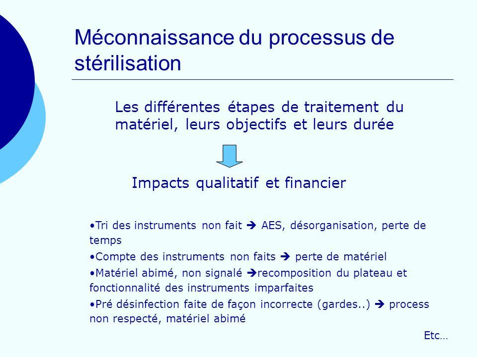 Méconnaissance du processus de stérilisation Les différentes étapes de traitement du matériel, leurs objectifs et leurs durée Tri des instruments non
