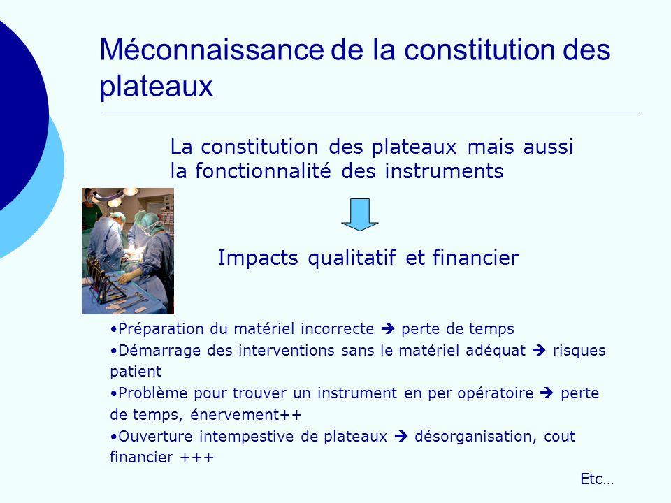 Méconnaissance de la constitution des plateaux La constitution des plateaux mais aussi la fonctionnalité des instruments Impacts qualitatif et financi