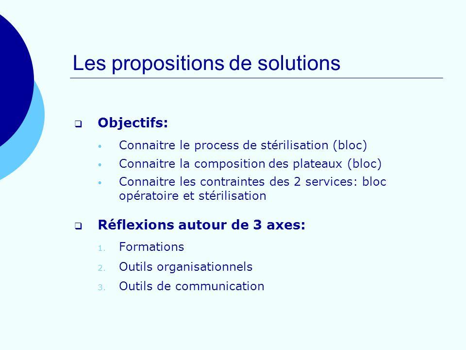 Les propositions de solutions Objectifs: Connaitre le process de stérilisation (bloc) Connaitre la composition des plateaux (bloc) Connaitre les contr