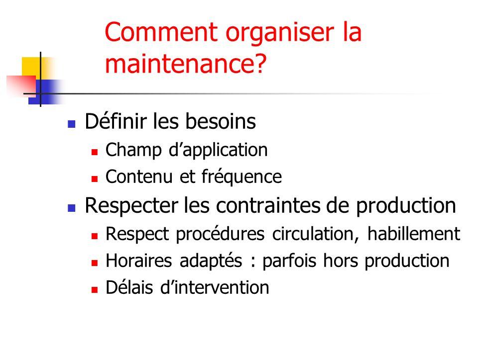 Comment organiser la maintenance? Définir les besoins Champ dapplication Contenu et fréquence Respecter les contraintes de production Respect procédur