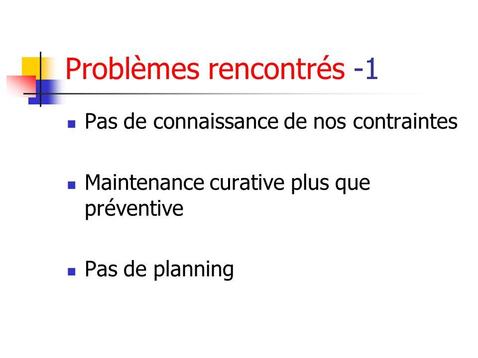 Problèmes rencontrés -1 Pas de connaissance de nos contraintes Maintenance curative plus que préventive Pas de planning