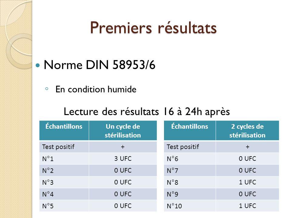 Premiers résultats Norme DIN 58953/6 En condition humide Lecture des résultats 16 à 24h après ÉchantillonsUn cycle de stérilisation Test positif+ N°13
