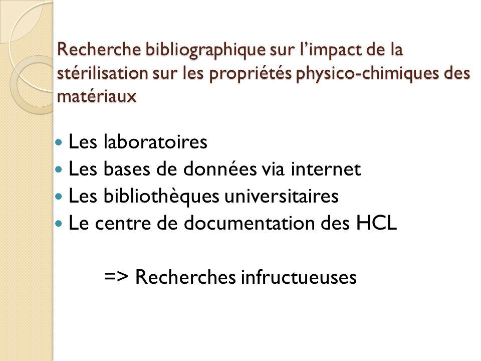 Recherche bibliographique sur limpact de la stérilisation sur les propriétés physico-chimiques des matériaux Les laboratoires Les bases de données via