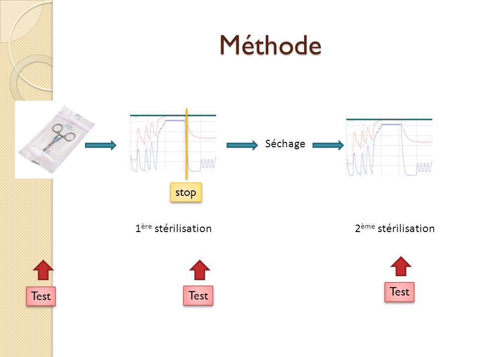 Méthode 1 ère stérilisation Séchage 2 ème stérilisation Test stop