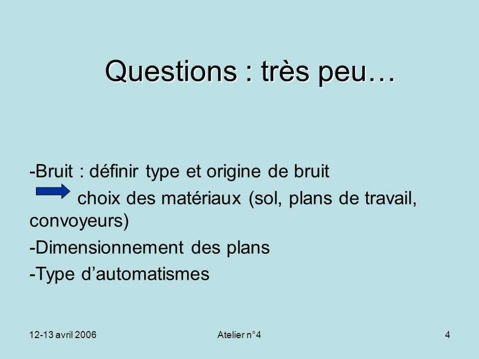 12-13 avril 2006Atelier n°44 Questions : très peu… -Bruit : définir type et origine de bruit choix des matériaux (sol, plans de travail, convoyeurs) -
