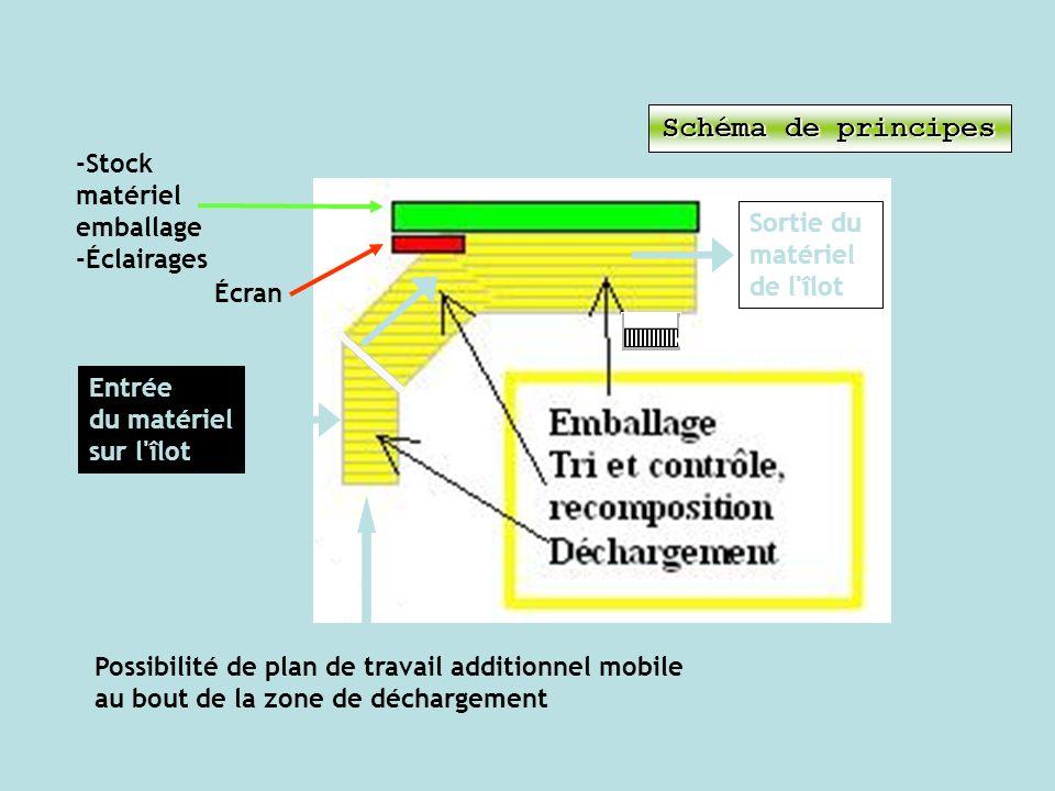 Écran -Stock matériel emballage -Éclairages Entrée du matériel sur l'îlot Sortie du matériel de l'îlot Possibilité de plan de travail additionnel mobi