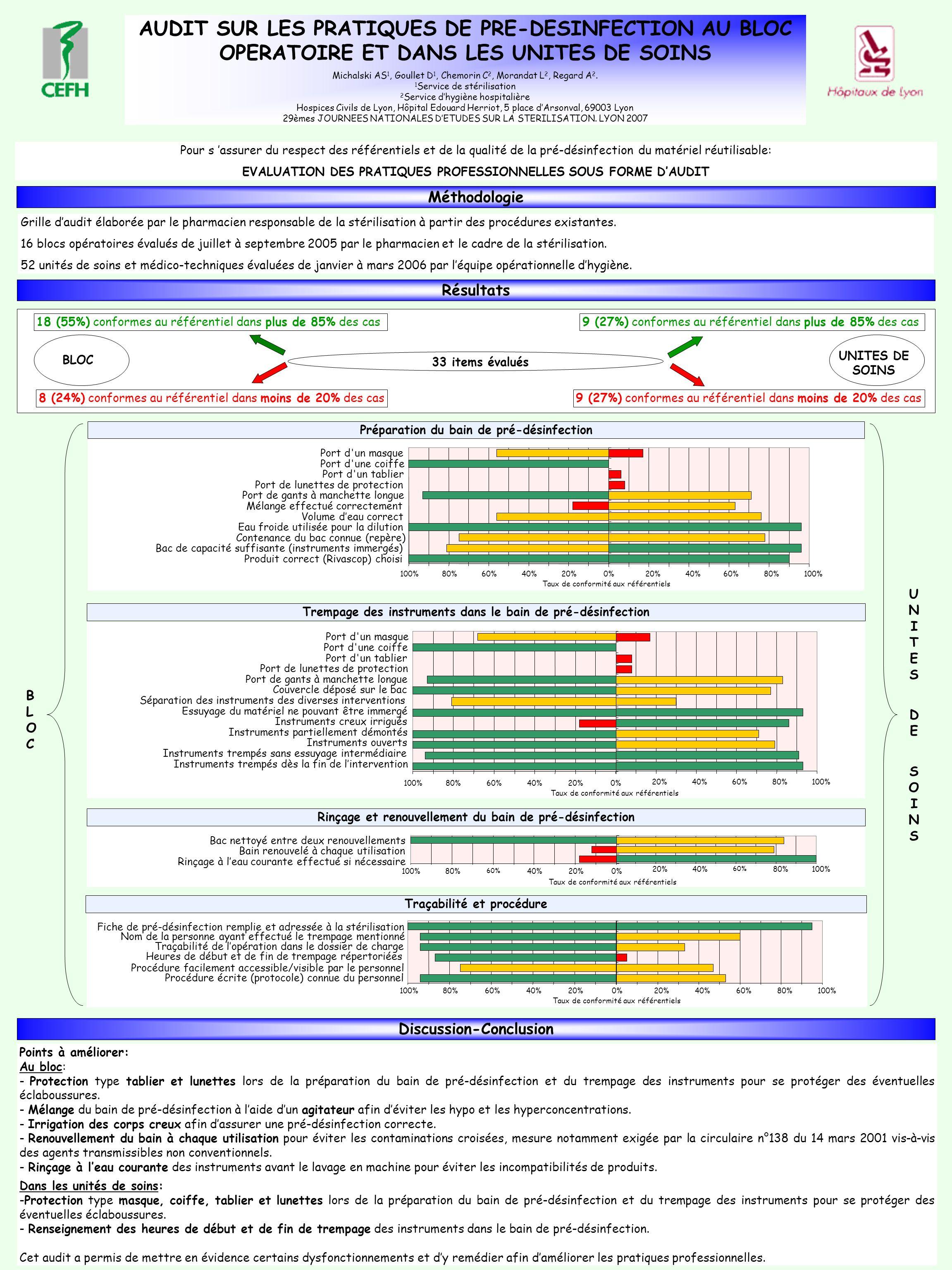 AUDIT SUR LES PRATIQUES DE PRE-DESINFECTION AU BLOC OPERATOIRE ET DANS LES UNITES DE SOINS Michalski AS 1, Goullet D 1, Chemorin C 2, Morandat L 2, Re