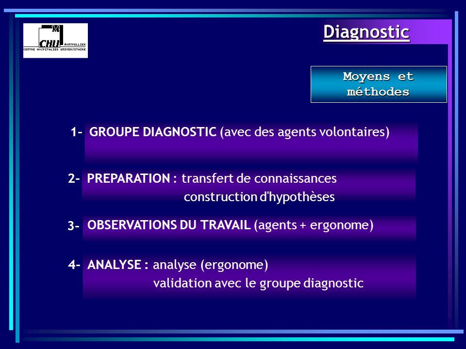GROUPE DIAGNOSTIC (avec des agents volontaires) PREPARATION : transfert de connaissances construction d'hypothèses Moyens et méthodes OBSERVATIONS DU